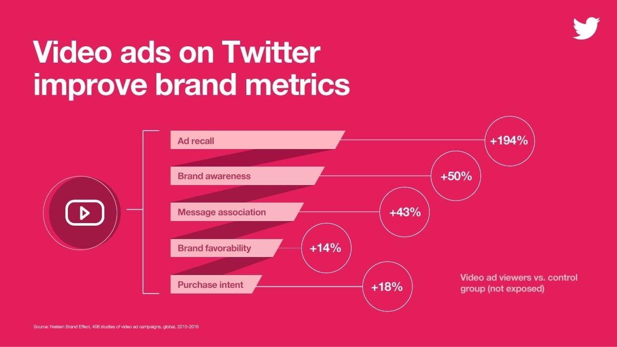 Video Ads Improve Brand Metrics on Twitter